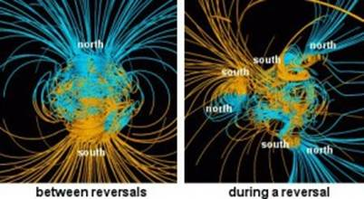 Magnetic Field surrounding Planet Earth
