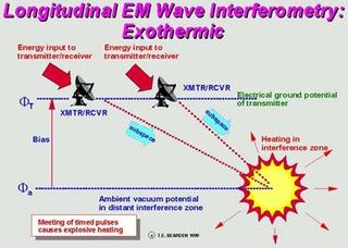 Scalar Longitudinal EM Wave Interferometry Weapon