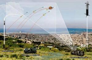 Iron Dome anti-Missile Interceptor