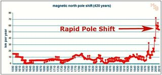 Speed of the Pole Shift