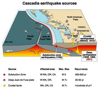 The Cascadia Earthquake Seismic and Volcano Region