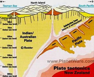 Plate Tectonics of New Zealand