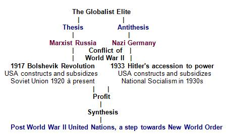 Image result for hegelian dialectic