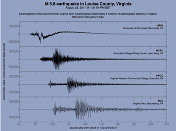 Virginia Tech Seismograph Obs