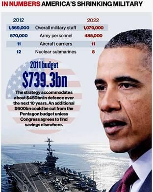 Obama Leaner US Military