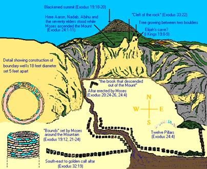 Diagram of the Mount called Jebal el Lawz