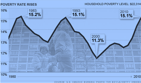 Poverty Rates in America