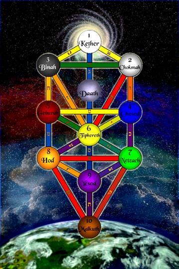Sefirot of the Divine