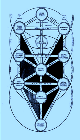 Sefirot by Rabbi Isaac Luria and the Four Universes