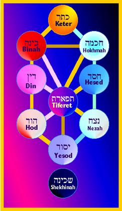 Ten Sefirot of the Kabbalah