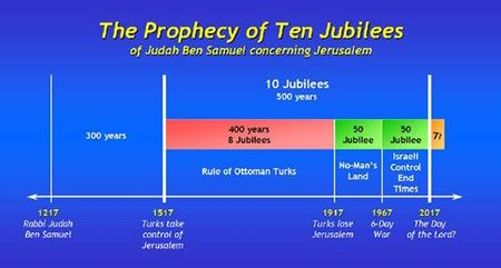 Rabbi Judah ben Samuel's Prophecy Ten Jubilees