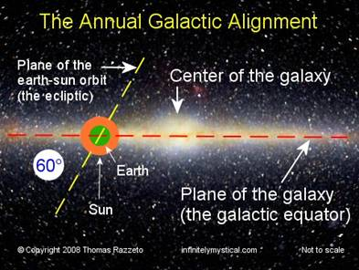 Annual Galactic Alignment