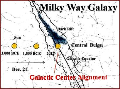 Planet Earth crosses the Galactic Center Alignment