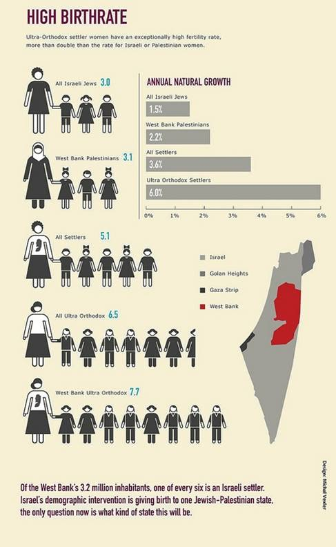 Fertility Rate Israeli and Palestinians