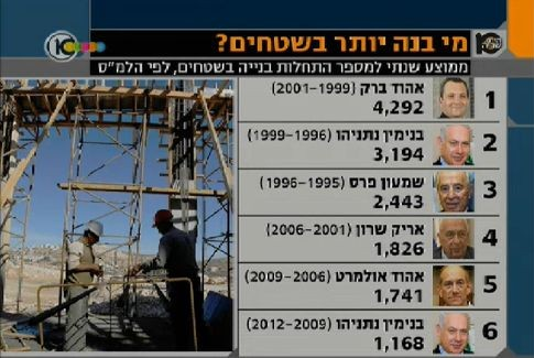 Israeli Prime Ministers and their Settlement Construction Stat