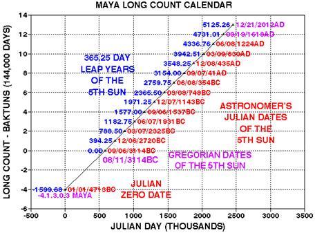 """Mayan """"Long Count"""" Calendar"""