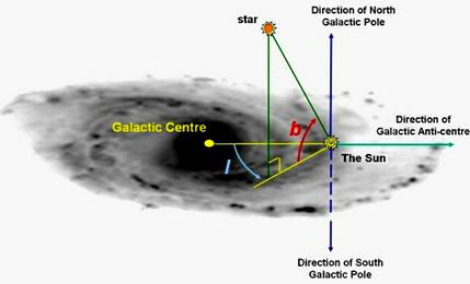 Galactic Center and Anti-center of the Universe
