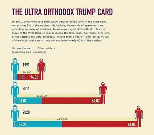 Ultra-Orthodox Trump Card
