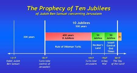 Rabbi Judah ben Samuel's Prophecy of Ten Jubilees