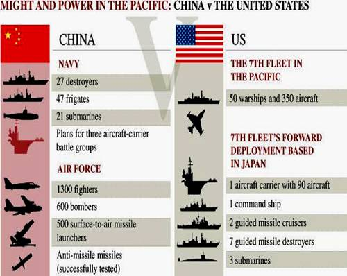 The Chinese bid for Global Military Parity against the United States