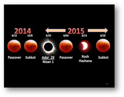 Last Blood Moon Tetrad before the Messianic Age