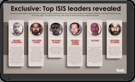 Top ISIS Commanders of ISIL Islamic Caliphate