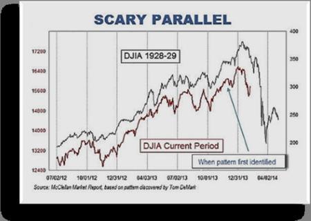 1929 Stock Market  2014 Stock Market Parallels - 1