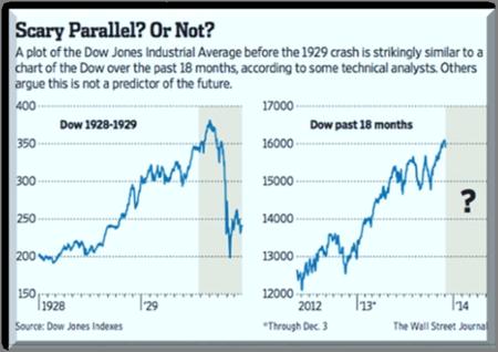 1929 Stock Market  2014 Stock Market Parallels - 2