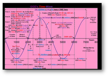 Jubilee Time Wave, the 6000 years, and the Era of King Messiah