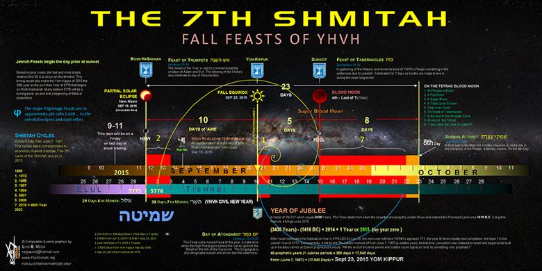 The last 7th Shmittah Week of Years and Jubilee Cycle Era of Messiah