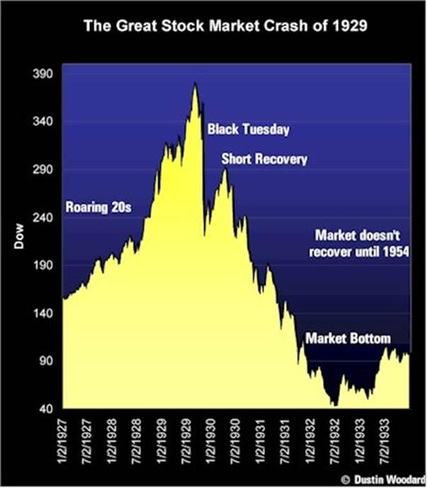 "1929 ""Black Tuesday Stock Market Crash,"