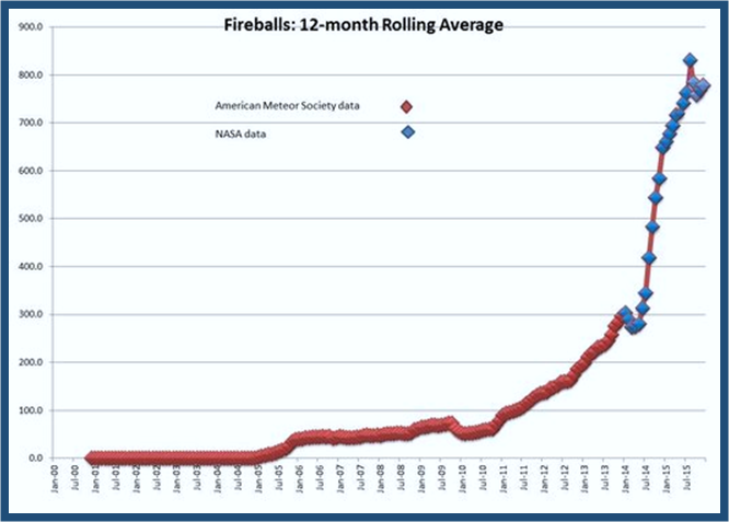 Meteor Fireballs 12-month Rolling Ave Decade