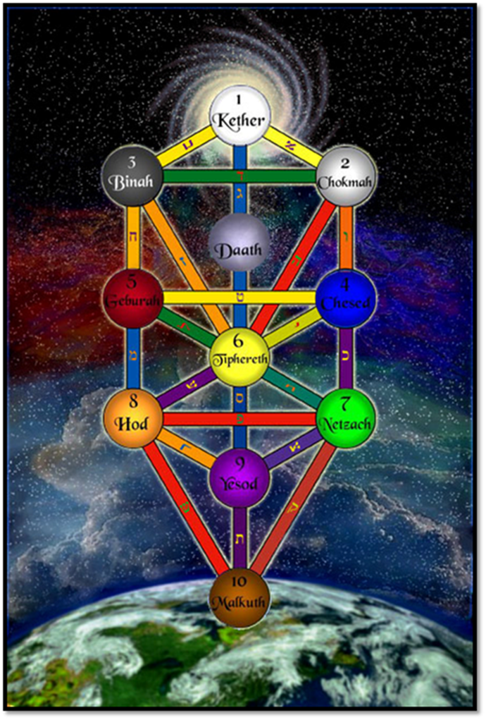 Divine Emanations of G-d in the Sefirot of the Divine
