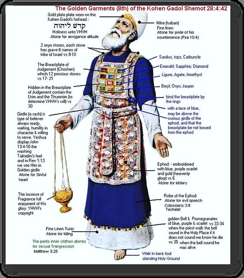 Golden Garment of the Kohen Gadol's Breastpl