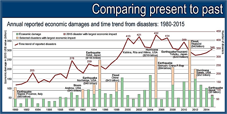 Economic costs 1900-2015 Floods   Storms  Earthquakes