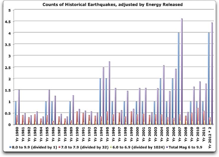 Historical Earthquakes from 6.0 to 9.9 by the Year