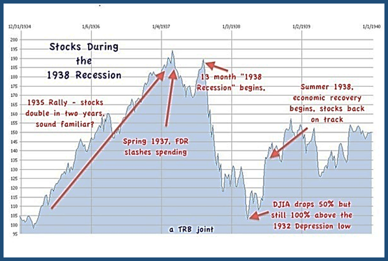 1929 Stock Market Crash and the Great Depression