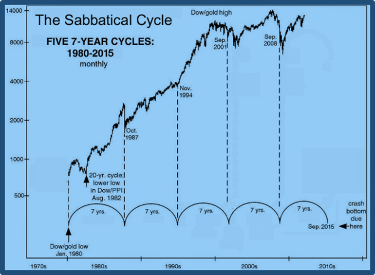 The American Lost Tribes NY Stock Exchange in the Five 7-Year Shmittah Cycles from 1980-2015