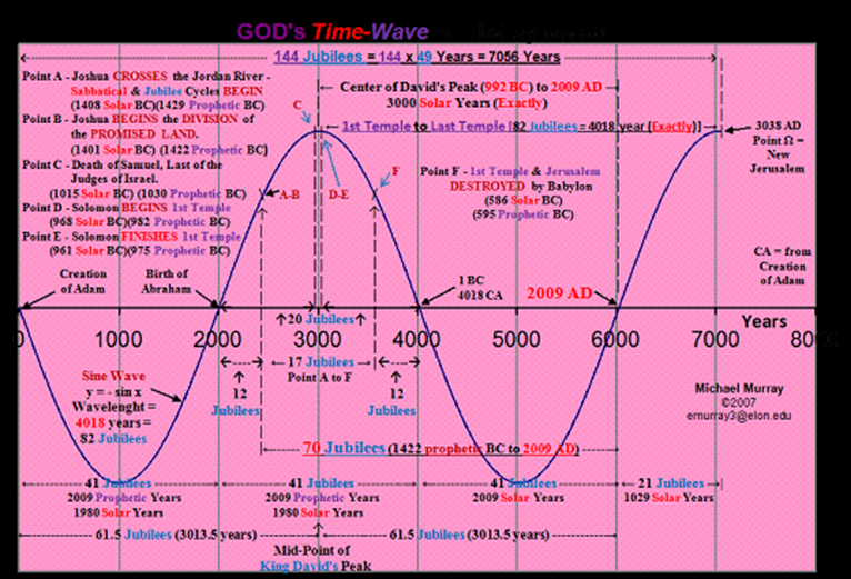 G-d's Time-Wave of the Sin-Wave in Human Histor