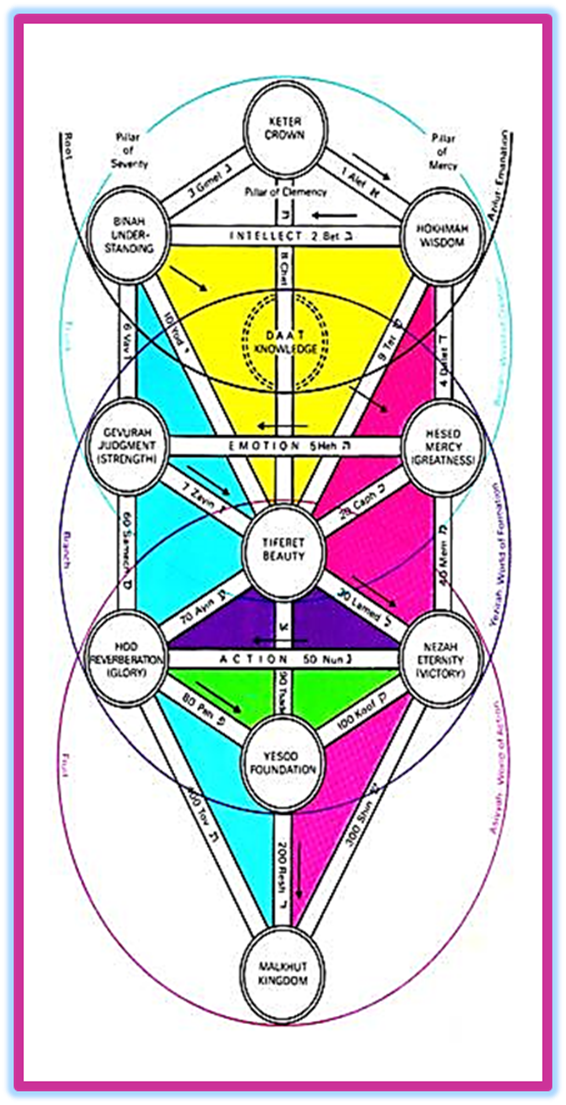 Sefirot of the World of the Divine