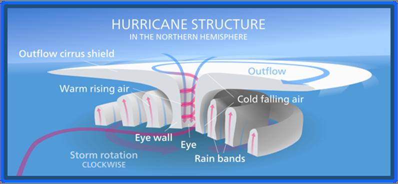 Convection Hurricanes