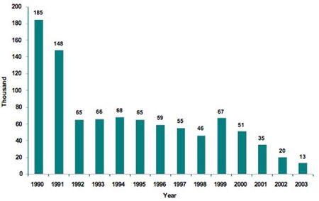 Soviet Union Immigrants 1990s