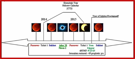 Hebrew Shmittah Calendar year of 2015