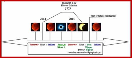 Hebrew Shmittah Calendar year of 2015