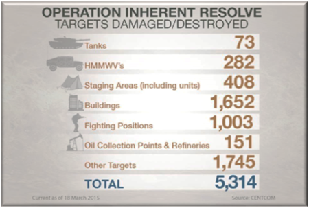 Operation Inherent Resolve Abrahams Main Battle Tanks