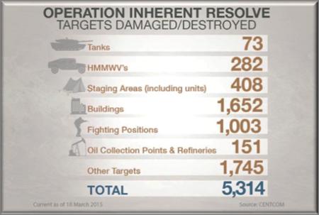 Operation Inherent Resolve Abrahams Main Battle Tanks