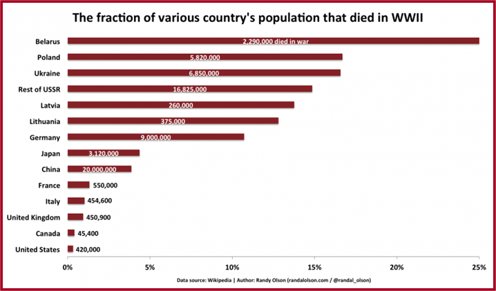 Percentage of a Country's Population that died in World War II