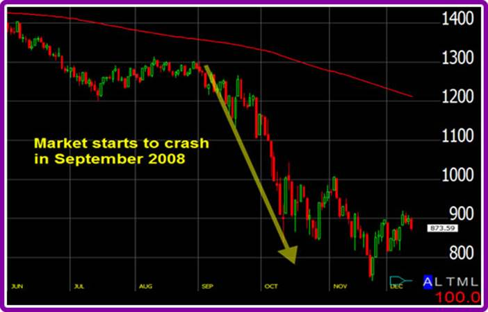 2008 Stock Market Crash starting on Rosh Hashanah 2008