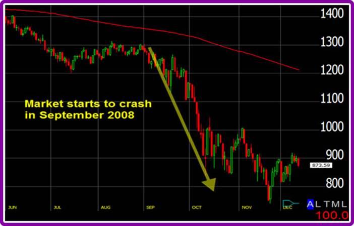 2008 Stock Market Crash starting on Rosh Hashanah 2008