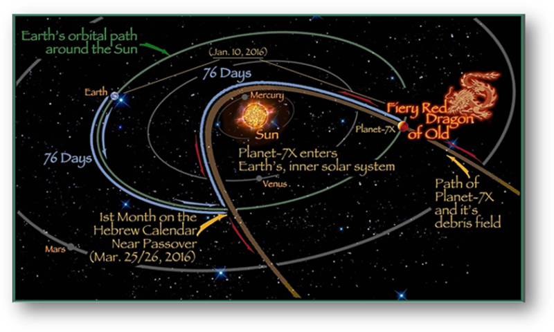 Pathway Nibiru in our Solar System